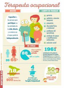 infografía-terapeuta-ocupacional-e1445414392529