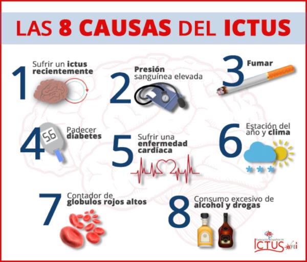 las 8 causas del ictus