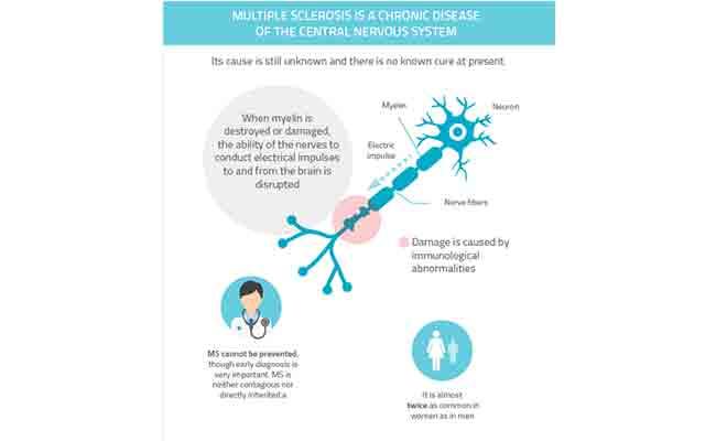 La esclerosis múltiple alza la voz