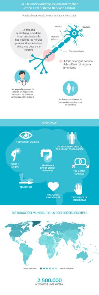 infografia-esclerosis-multiple