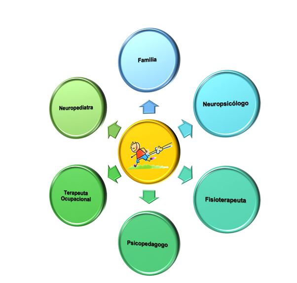 Tratamiento rehabilitador del trastorno del desarrollo de la coordinación (TDC)