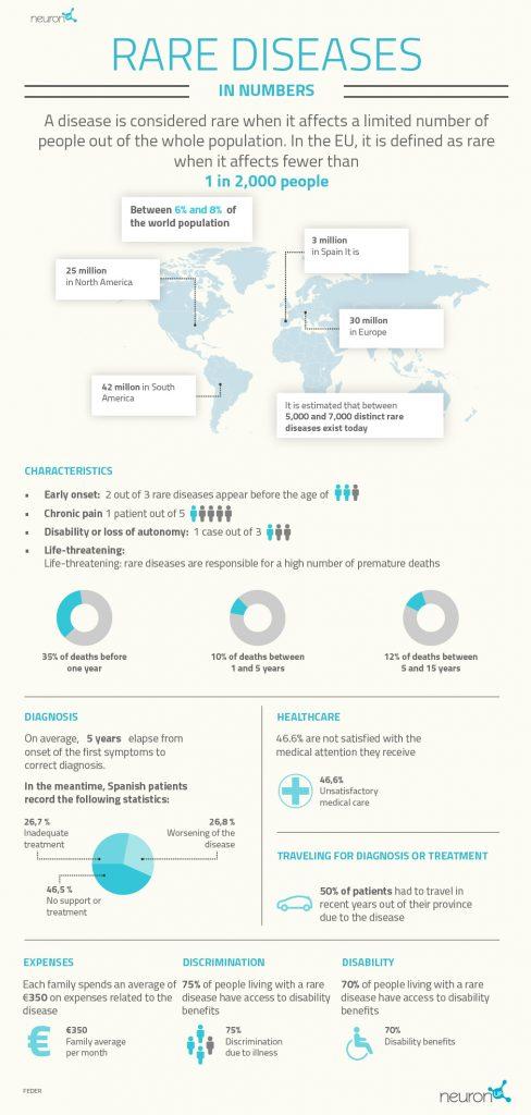 Rare diseases in numbers