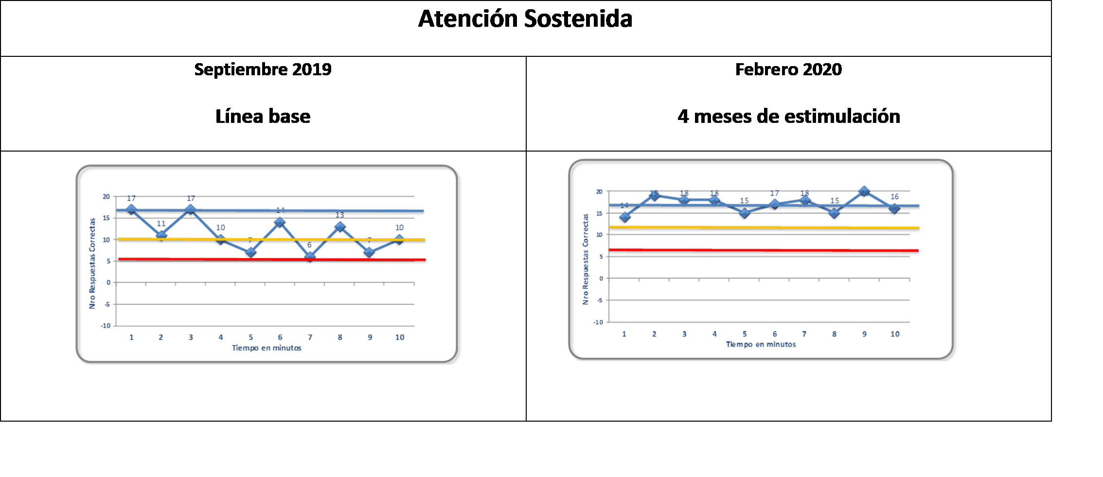 diferencias entre la neurorrehabilitación presencial y online
