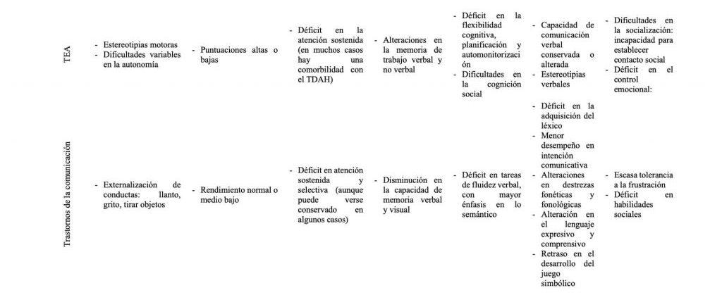 Tabla sobre las alteraciones conductuales y cognitivas en algunos trastornos del neurodesarrollo